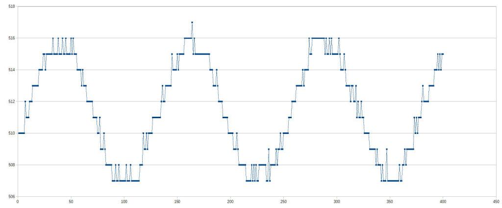 analogico128_10bit