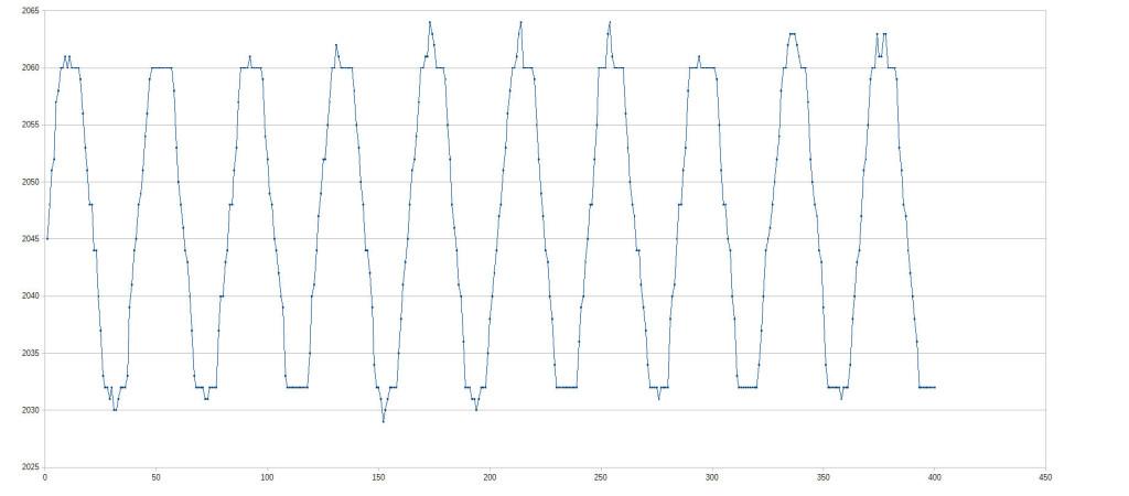 analogico16_12bit