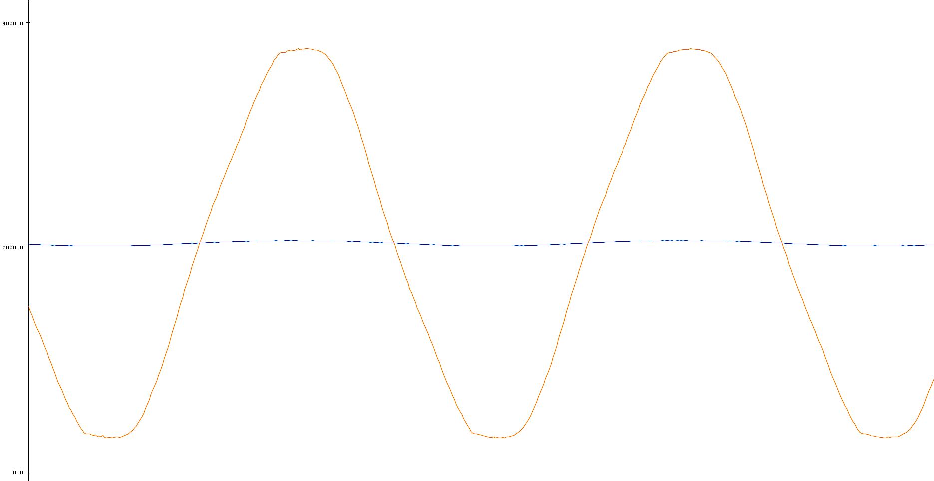 plotting_arduinoDUE_consumo_energetico